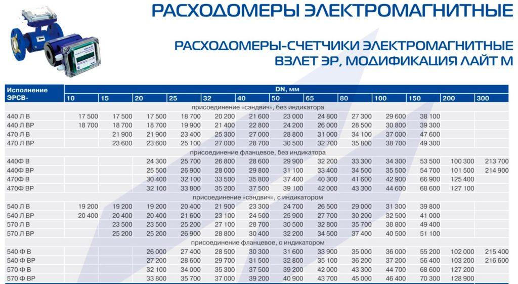 Стоимость в рублях, без НДС.